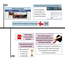 Year Timeline Template Source Impact