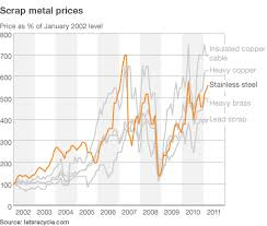Current Scrap Metal Prices Chart Current Market Price What Is The Current Market Price Of Brass