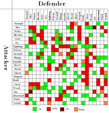 Pokemon Weakness Chart Gen 7 Correct Pokemon Prism Type Chart Pokemon Weakness And
