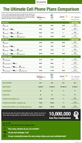 Sprint Cell Phone Comparison Chart Ultimate Cell Phone Plan Comparison From Billshrink