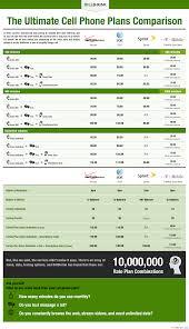 Cell Phone Data Plans Comparison Chart Ultimate Cell Phone Plan Comparison From Billshrink