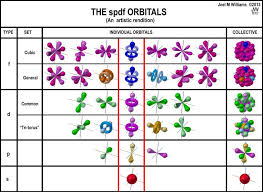 Spdf Orbitals Chart The Four Common Spdf Orbital Sets Are Presented As Artistic