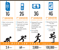 Mobile Communication From 1g To 4g Electronics For You