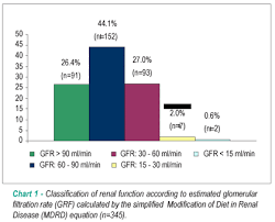 Gfr Rate Chart Prevalence Of Anemia And Renal Insufficiency In Non