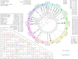 Degrees In Astrology Chart This Week In Astrology November 10 To 16 2019