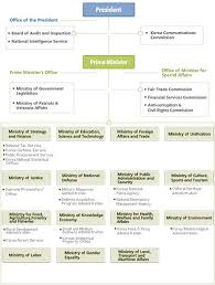 Korean Number Chart Korean Organization Chart Korean Organization Chart Source