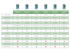 Smart Phone Comparison Table Free Smart Phone Comparison