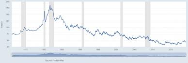 Current Mortgage Rates Chart Mortgage Rates Noble Merit Real Estate Services