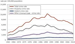 Police Reported Crime Statistics In Canada 2010