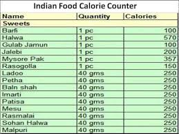 Indian Food Calorie Counter Calorie Counter Indian Food