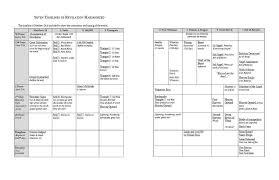 Chart Of Revelation Timeline Transition To The Kingdom Hamonized Timeline Charts
