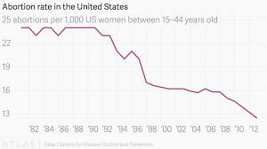 The Sharpest Drops In Abortion Rates In America Have Been