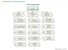Facilities Management Organization Chart Myusf