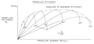 Rc Prop Chart Propeller Performance An Introduction By Epi Inc