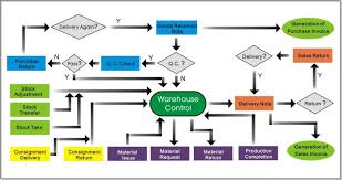 Warehouse Management Process Flow Chart Ppt Matter Of Fact Warehouse Management Flow Chart Information