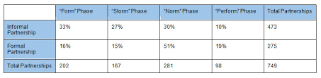 Form Storm Norm Perform Chart Form Storm Norm Perform How To Consider The Stage Of