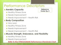 Fitnessgram Healthy Fitness Zone Chart 2018 Aerobic Capacity Healthy Fitness Zone Fitness And Workout