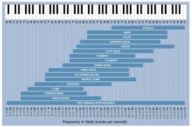Instrument Frequency Chart Improve The Live Worship Sound Mix With These Tips