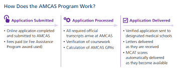 An Insiders Guide To Submitting The Amcas Atlantis