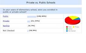 vs public schools essay private vs public schools essay