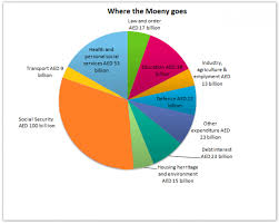 Us Debt Pie Chart 2018 The Pie Chart Gives Information On Uae Government Spending