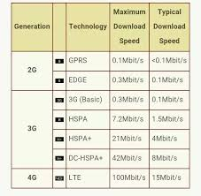 3g Vs Lte Speed Chart What Speed Does 2g Give In Kbps Same Question For 3g 4g