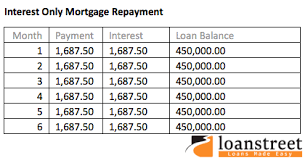 Interest Only Mortgage Calculator With Extra Payments Would You Take An Interest Only Mortgage