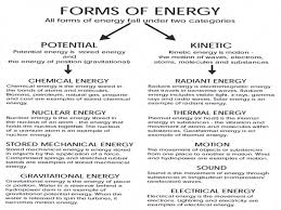 Agreeable Ignite Energy Alternative Forms Of Worksheet Answers ...
