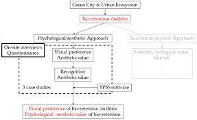 essay on environmental stress
