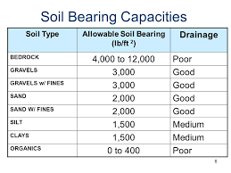 Soil Bearing Capacity Chart Spread Footing Design For Columns Ppt Video Online Download