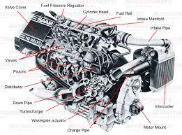 basic motor parts google search m c higgins visual research basic motor parts google search