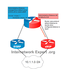 Two Routing Protocols Same Administrative Distance