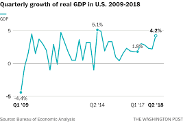 Trump Economic Growth Chart The Trump Economy Vs The Obama Economy The Washington