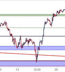 Nasdaq Vs Dow Chart Dow Jones Pullback Potential After Indecision Follows