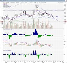 Singtel Price Chart Singtel Chart Bully The Bear