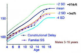 Bone Age Growth Chart Constitutional Growth Delay Practice Essentials