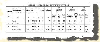 Dot Hazardous Materials Table Hazardous Materials
