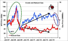Ratio Ga Ga Crude And Natural Gas After The Crash Rbn