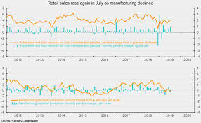 Retail Sales Strengthen While Manufacturing Output Weakens