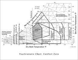 Comfort Zone Psychrometric Chart