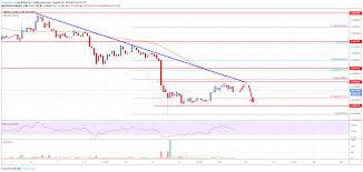 Tron Chart Analysis Tron Trx Price Analysis Trend Remains Bearish Below