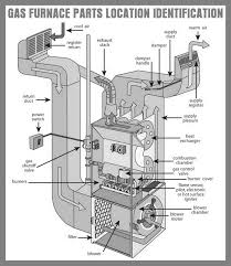 carrier gas furnace parts. gas furnace parts location and identification carrier .