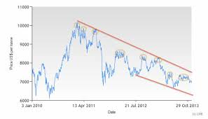 Copper Price Outlook For 2014 Long Term Downtrend Steel