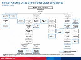 Bank Of America Organizational Chart 47 Surprising Bank Of America Subsidiaries Chart