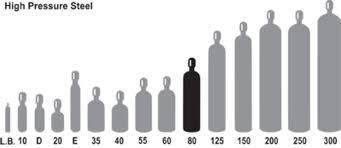 Rational Welding Gas Tank Size Chart Usa Gas Bottle Size