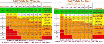 Dui Alcohol Level Chart Bac Levels Men Women Nemann Law Offices Llc