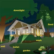 landscaping lighting ideas. Delighful Lighting Best Landscape Lighting 17 Cool Inspiration Lights 25 Ideas On  Pinterest Garden 4 Inside Landscaping L
