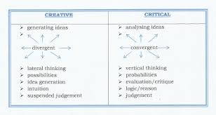 best images about critical thinking question 17 best images about critical thinking question game poster prints and problem solving