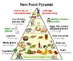 Prepare A Balanced Diet Chart Brainly In