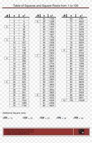 Square Number Chart Square Root Number Chart Square Root From 1 To 35 Hd Png